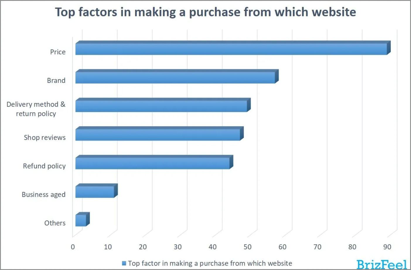 Graph showing purchase trends due to offers and discounts
